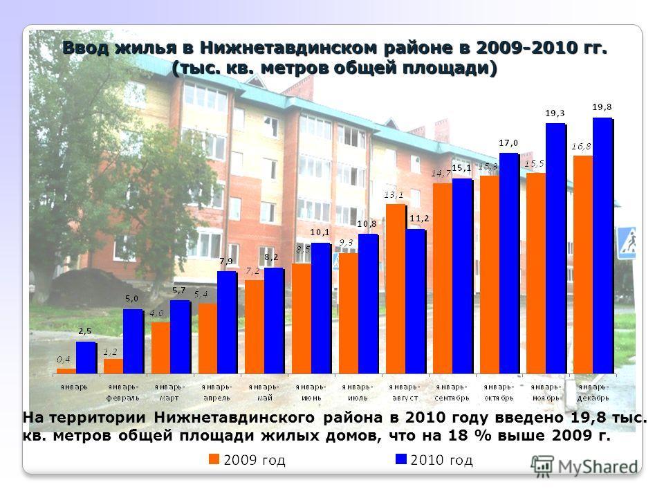Ввод жилья в Нижнетавдинском районе в 2009-2010 гг. (тыс. кв. метров общей площади) На территории Нижнетавдинского района в 2010 году введено 19,8 тыс. кв. метров общей площади жилых домов, что на 18 % выше 2009 г.