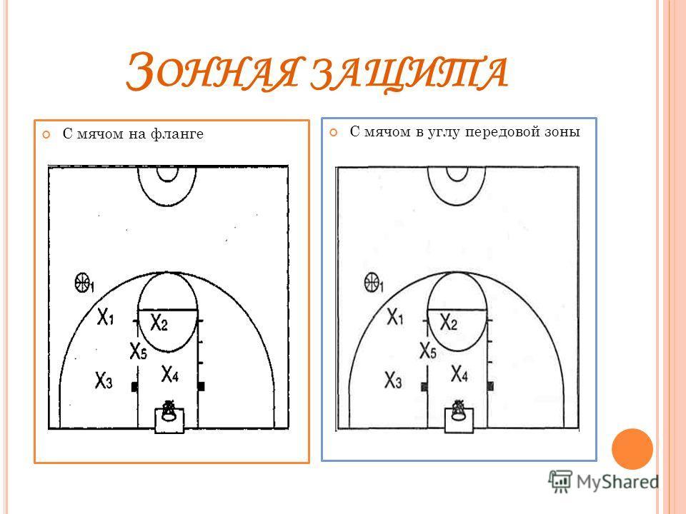 З ОННАЯ ЗАЩИТА С мячом на фланге С мячом в углу передовой зоны