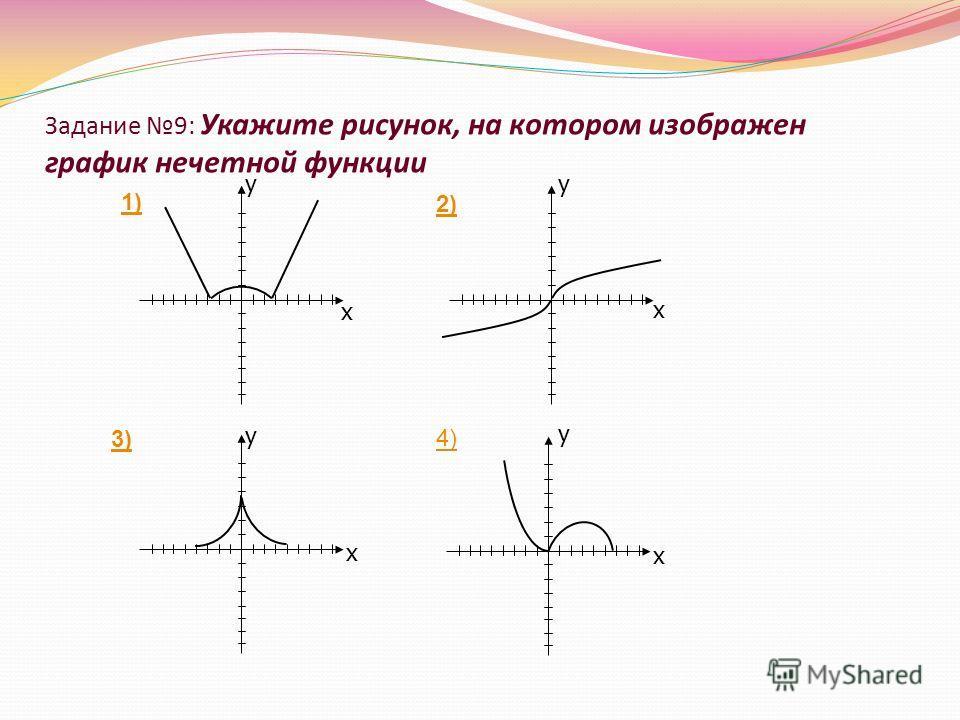 Задание 9: Укажите рисунок, на котором изображен график нечетной функции