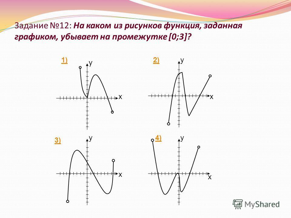 Задание 12: На каком из рисунков функция, заданная графиком, убывает на промежутке [0;3]?