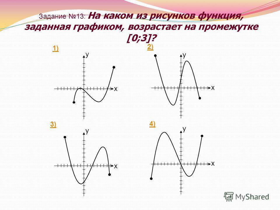 Задание 13: На каком из рисунков функция, заданная графиком, возрастает на промежутке [0;3]?