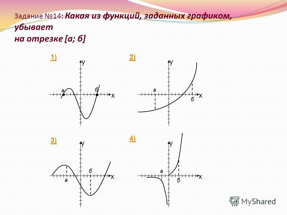 Задание 14: Какая из функций, заданных графиком, убывает на отрезке [а; б]
