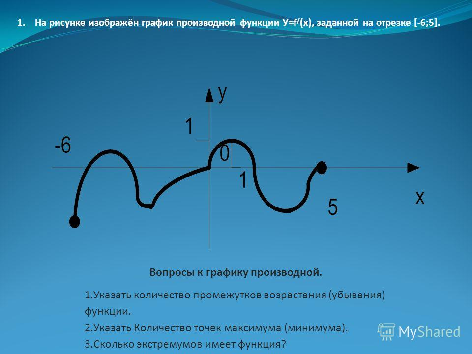 Вопросы к графику производной. 1.Указать количество промежутков возрастания (убывания) функции. 2.Указать Количество точек максимума (минимума). 3.Сколько экстремумов имеет функция? 1.На рисунке изображён график производной функции У=f / (x), заданно