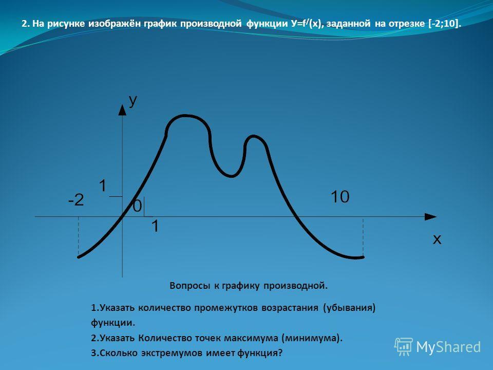 2. На рисунке изображён график производной функции У=f / (x), заданной на отрезке [-2;10]. Вопросы к графику производной. 1.Указать количество промежутков возрастания (убывания) функции. 2.Указать Количество точек максимума (минимума). 3.Сколько экст