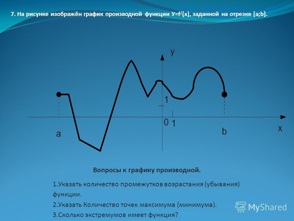 Вопросы к графику производной. 1.Указать количество промежутков возрастания (убывания) функции. 2.Указать Количество точек максимума (минимума). 3.Сколько экстремумов имеет функция? 7. На рисунке изображён график производной функции У=f / (x), заданн