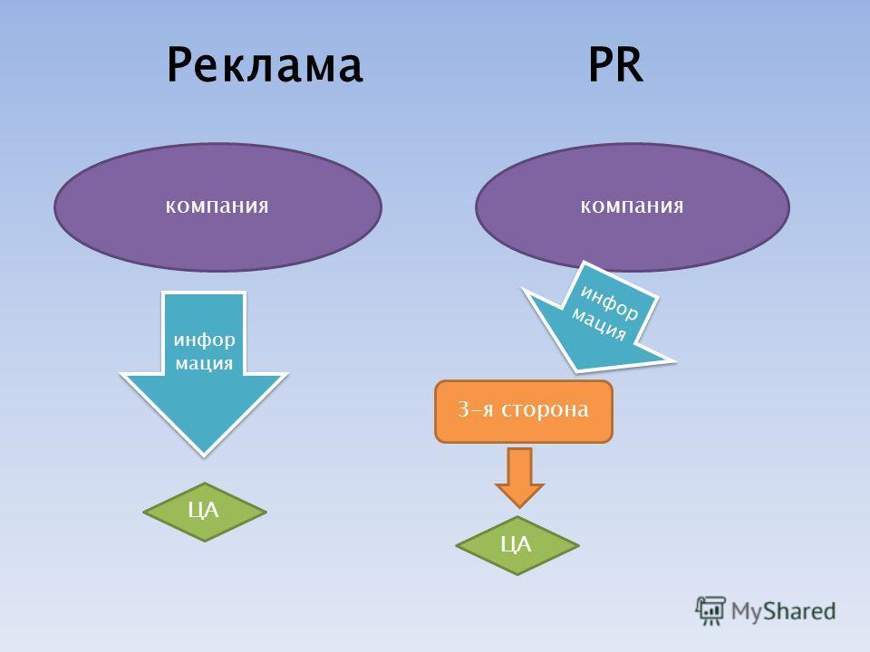 РекламаPR компания инфор мация ЦА инфор мация 3-я сторона ЦА