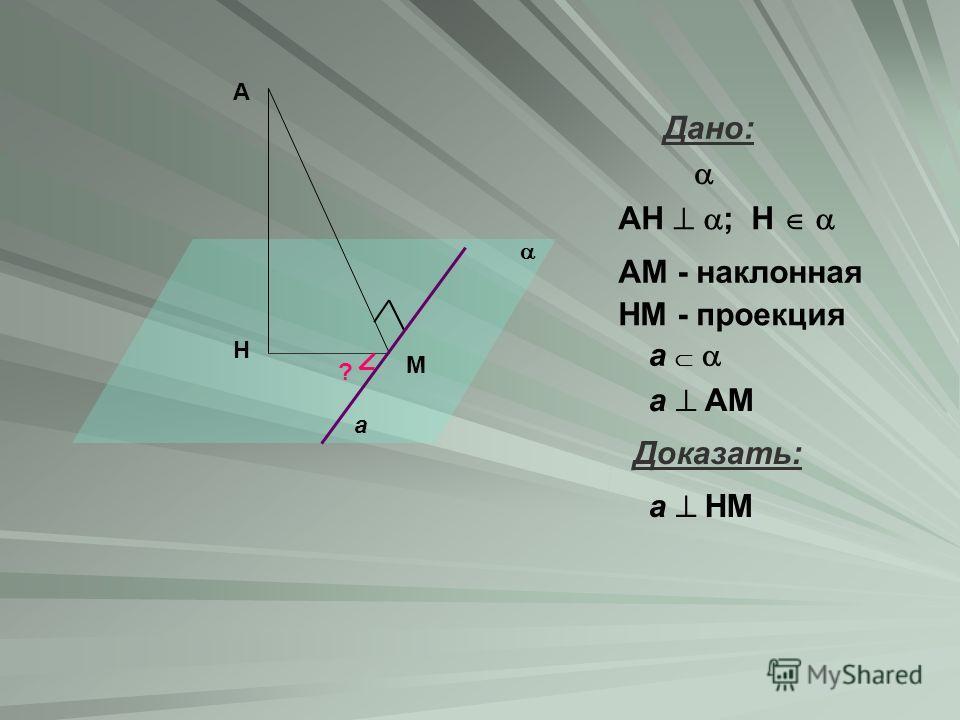 H А М ? a Дано: АН ; Н АМ - наклонная НМ - проекция a a АМ Доказать: a НМ