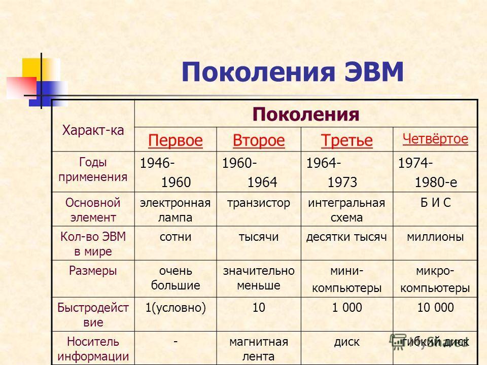 Поколения ЭВМ Характ-ка Поколения ПервоеВтороеТретье Четвёртое Годы применения 1946- 1960 1960- 1964 1964- 1973 1974- 1980-е Основной элемент электронная лампа транзисторинтегральная схема Б И С Кол-во ЭВМ в мире сотнитысячидесятки тысячмиллионы Разм