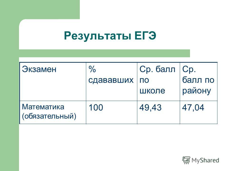 Результаты ЕГЭ Экзамен% сдававших Ср. балл по школе Ср. балл по району Математика (обязательный) 10049,4347,04