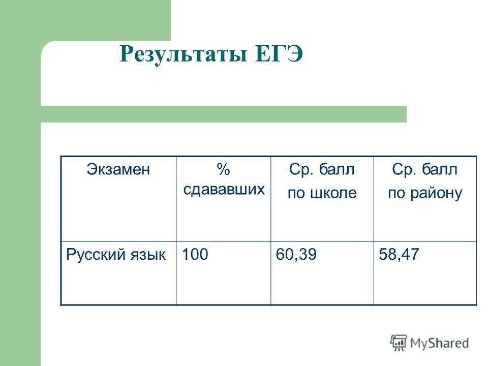 Результаты ЕГЭ Экзамен% сдававших Ср. балл по школе Ср. балл по району Русский язык10060,3958,47