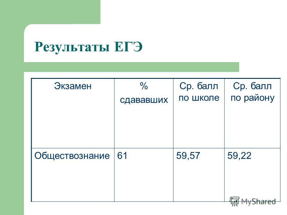 Результаты ЕГЭ Экзамен% сдававших Ср. балл по школе Ср. балл по району Обществознание6159,5759,22
