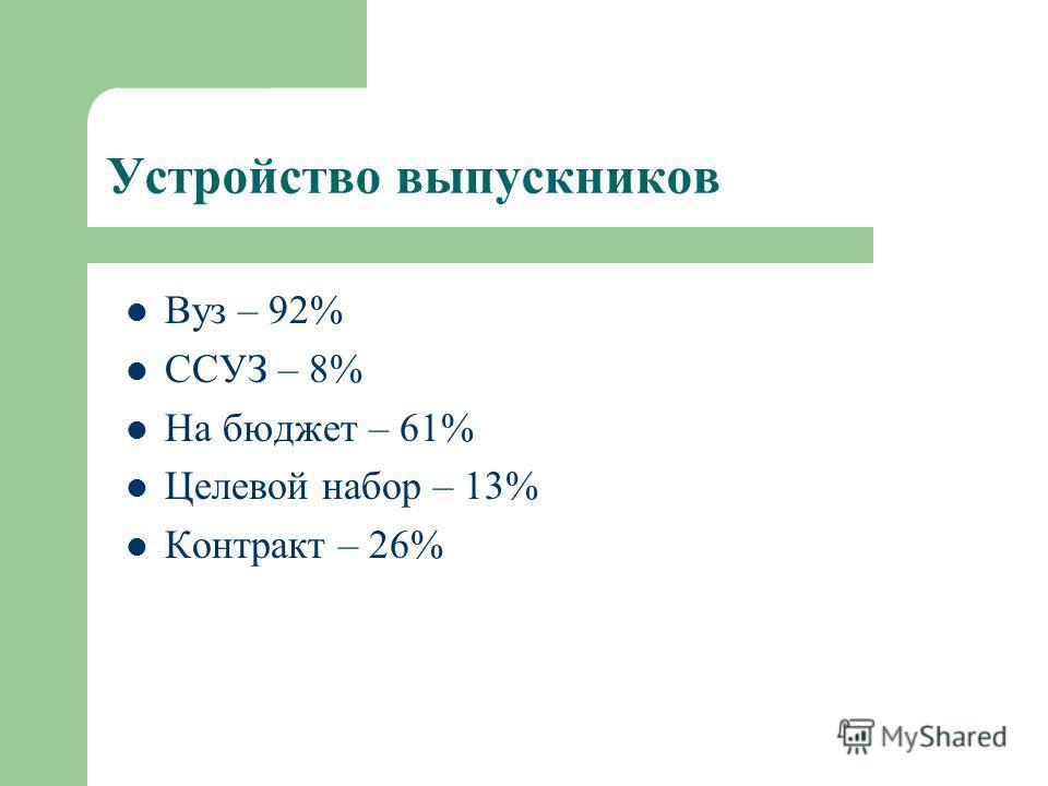 Устройство выпускников Вуз – 92% ССУЗ – 8% На бюджет – 61% Целевой набор – 13% Контракт – 26%