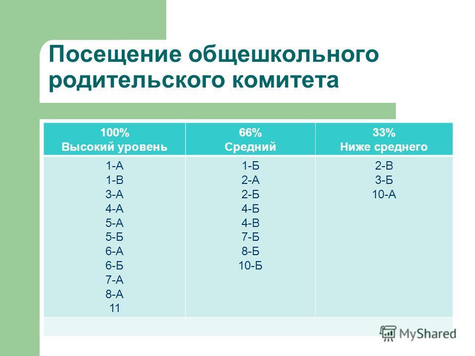 Посещение общешкольного родительского комитета 100% Высокий уровень 66% Средний 33% Ниже среднего 1-А 1-В 3-А 4-А 5-А 5-Б 6-А 6-Б 7-А 8-А 11 1-Б 2-А 2-Б 4-Б 4-В 7-Б 8-Б 10-Б 2-В 3-Б 10-А