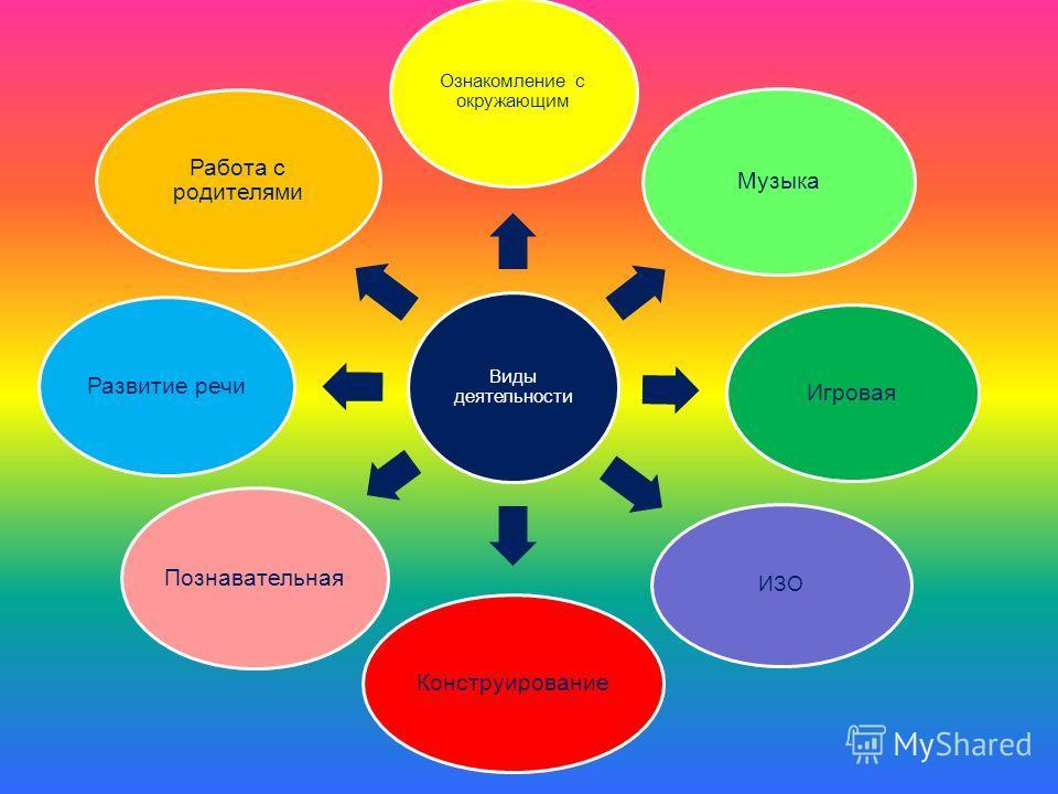 Виды деятельности Ознакомление с окружающим Музыка Игровая ИЗО Конструирование Познавательная Развитие речи Работа с родителями