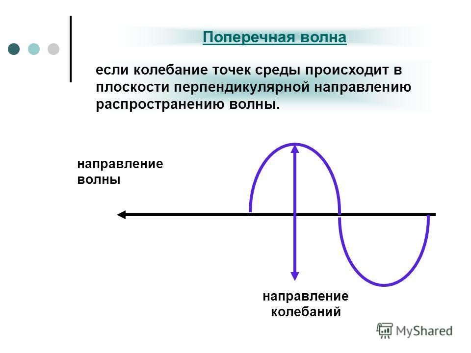 Поперечная волна если колебание точек среды происходит в плоскости перпендикулярной направлению распространению волны. направление волны направление колебаний