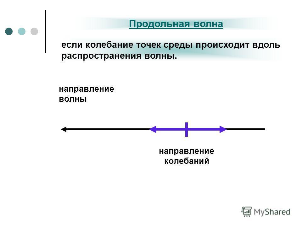 Продольная волна если колебание точек среды происходит вдоль распространения волны. направление волны направление колебаний