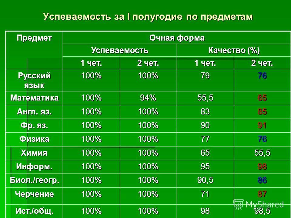 Успеваемость за I полугодие по предметам Предмет Очная форма Успеваемость Качество (%) 1 чет. 2 чет. 1 чет. 2 чет. Русский язык 100%100%7976 Математика100%94%55,565 Англ. яз. 100%100%8385 Фр. яз. 100%100%9091 Физика100%100%7776 Химия100%100%6555,5 Ин