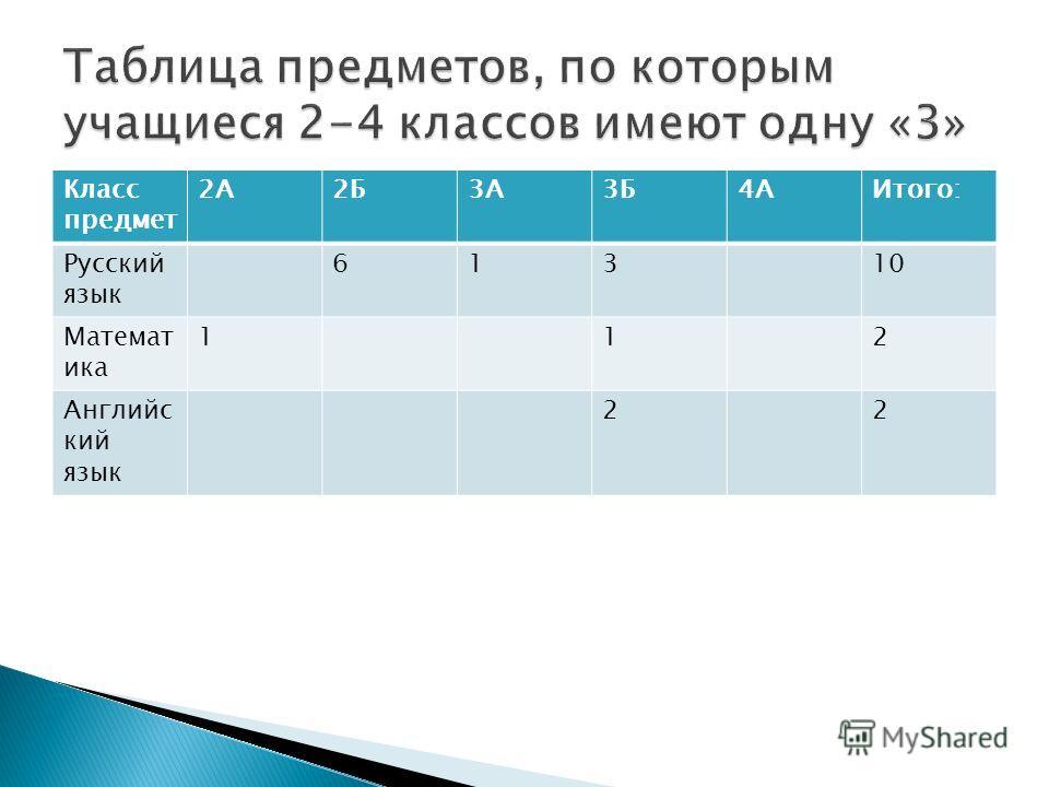 Класс предмет 2А2Б3А3Б4АИтого: Русский язык 61310 Математ ика 112 Английс кий язык 22