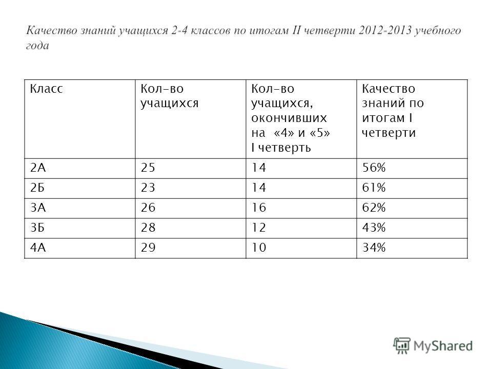 КлассКол-во учащихся Кол-во учащихся, окончивших на «4» и «5» I четверть Качество знаний по итогам I четверти 2А251456% 2Б231461% 3А261662% 3Б281243% 4А291034%