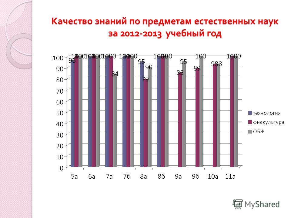 Качество знаний по предметам естественных наук за 2012-2013 учебный год