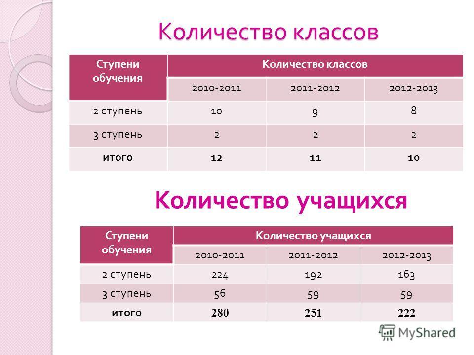 Количество классов Ступени обучения Количество классов 2010-20112011-20122012-2013 2 ступень 1098 3 ступень 222 итого 121110 Количество учащихся Ступени обучения Количество учащихся 2010-20112011-20122012-2013 2 ступень 224192163 3 ступень 5659 итого