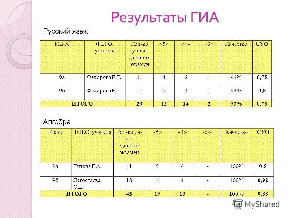 Результаты ГИА КлассФ.И.О. учителя Кол-во уч-ся, сдавших экзамен «5»«4»«3»КачествоСУО 9аФедорова Е.Г.1146191%0,75 9бФедорова Е.Г.1898194%0,8 ИТОГО291314293%0,78 КлассФ.И.О. учителяКол-во уч- ся, сдавших экзамен «5»«4»«3»КачествоСУО 9аТитова Г.А.1156-