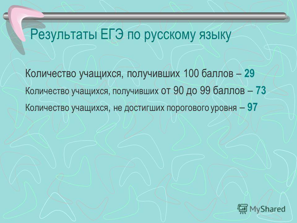 Результаты ЕГЭ по русскому языку Количество учащихся, получивших 100 баллов – 29 Количество учащихся, получивших от 90 до 99 баллов – 73 Количество учащихся, не достигших порогового уровня – 97