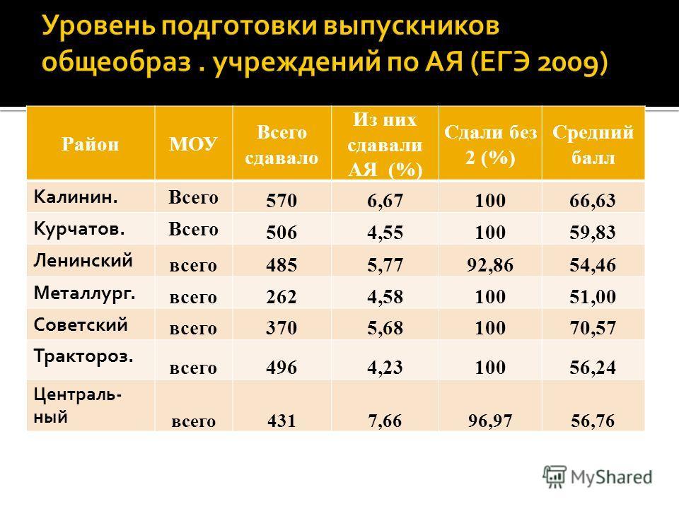 РайонМОУ Всего сдавало Из них сдавали АЯ (%) Сдали без 2 (%) Средний балл Калинин. Всего 5706,6710066,63 Курчатов. Всего 5064,5510059,83 Ленинский всего4855,7792,8654,46 Металлург. всего2624,5810051,00 Советский всего3705,6810070,57 Трактороз. всего4