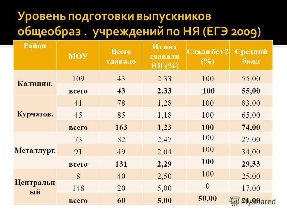 Район МОУ Всего сдавало Из них сдавали НЯ (%) Сдали без 2 (%) Средний балл Калинин. 109432,3310055,00 всего432,33 10055,00 Курчатов. 41781,2810083,00 45851,1810065,00 всего1631,2310074,00 Металлург. 73822,47 100 27,00 91492,04 100 34,00 всего1312,29