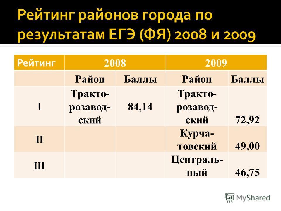 Рейтинг 20082009 РайонБаллыРайонБаллы I Тракто- розавод- ский 84,14 Тракто- розавод- ский72,92 II Курча- товский49,00 III Централь- ный46,75