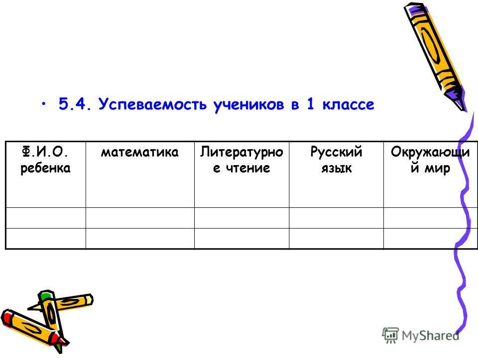 5.4. Успеваемость учеников в 1 классе Ф.И.О. ребенка математикаЛитературно е чтение Русский язык Окружающи й мир