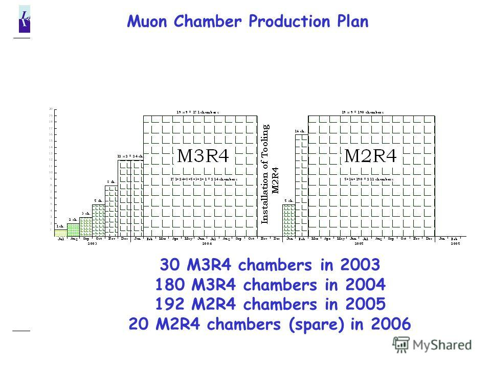 25/12/2002B.Botchine Muon Chamber Production Plan 30 M3R4 chambers in 2003 180 M3R4 chambers in 2004 192 M2R4 chambers in 2005 20 M2R4 chambers (spare) in 2006
