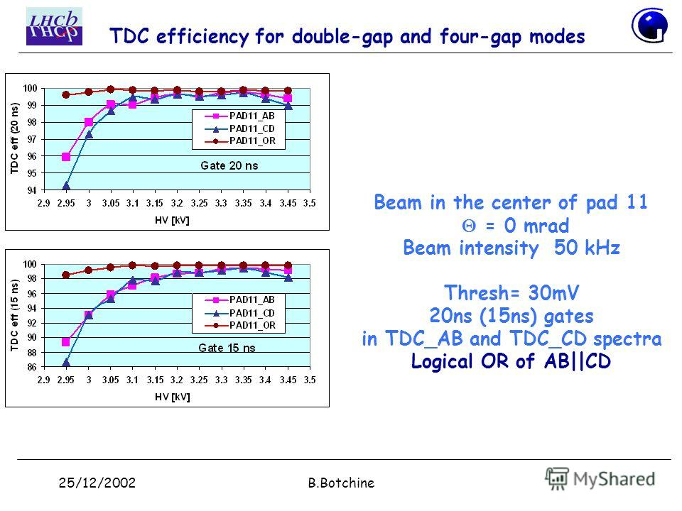 25/12/2002B.Botchine TDC efficiency for double-gap and four-gap modes Beam in the center of pad 11 = 0 mrad Beam intensity 50 kHz Thresh= 30mV 20ns (15ns) gates in TDC_AB and TDC_CD spectra Logical OR of AB||CD