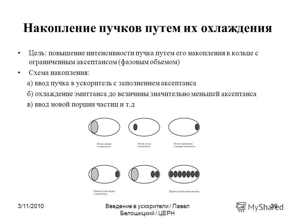 Накопление пучков путем их охлаждения Цель: повышение интенсивности пучка путем его накопления в кольце с ограниченным аксептансом (фазовым объемом) Схема накопления: а) ввод пучка в ускоритель с заполнением аксептанса б) охлаждение эмиттанса до вели