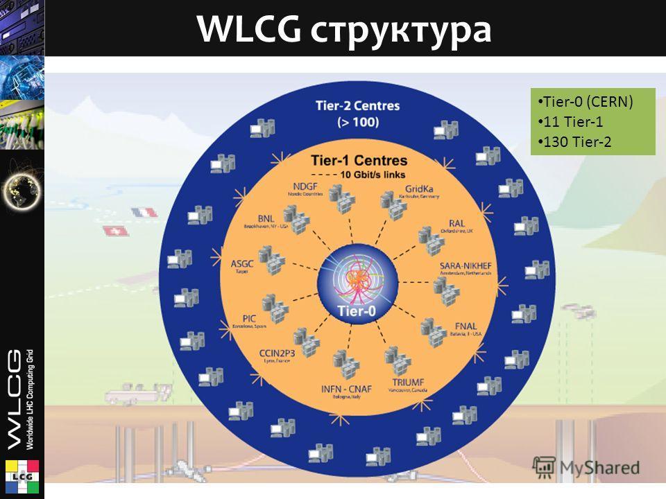 WLCG структура Tier-0 (CERN) 11 Tier-1 130 Tier-2