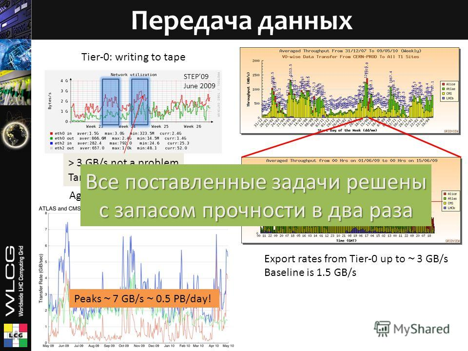 Передача данных Export rates from Tier-0 up to 3 GB/s Baseline is 1.5 GB/s Tier-0: writing to tape > 3 GB/s not a problem Target: 1.5 GB/s Aggregated data transfers Все поставленные задачи решены с запасом прочности в два раза STEP09 June 2009 Peaks