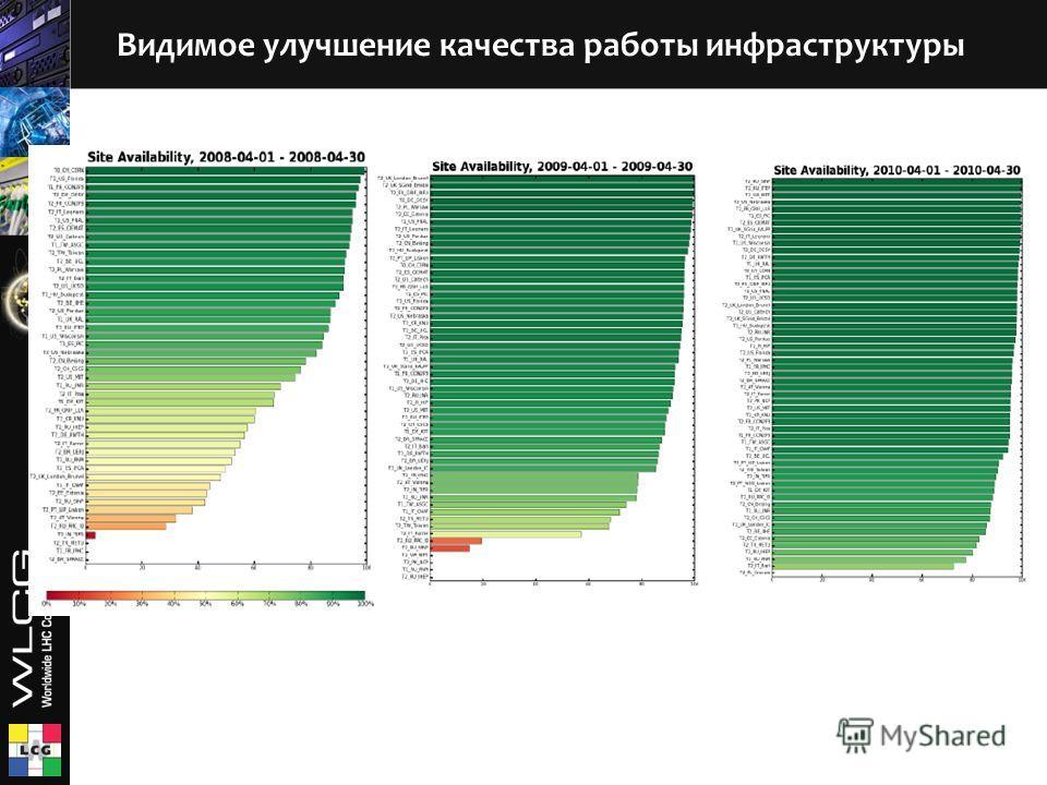 Видимое улучшение качества работы инфраструктуры