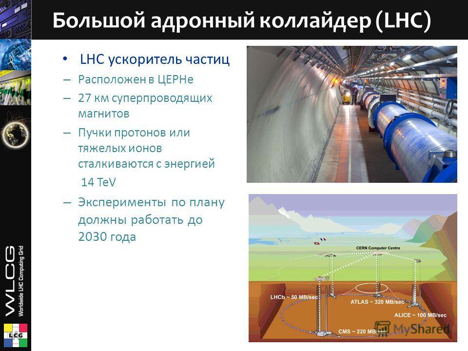 LHC ускоритель частиц – Расположен в ЦЕРНе – 27 км суперпроводящих магнитов – Пучки протонов или тяжелых ионов сталкиваются с энергией 14 TeV – Эксперименты по плану должны работать до 2030 года Большой адронный коллайдер (LHC)