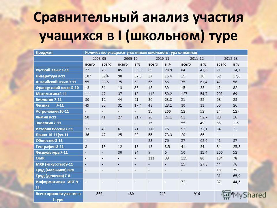Сравнительный анализ участия учащихся в I (школьном) туре ПредметКоличество учащихся-участников школьного тура олимпиад 2008-092009-102010-112011-122012-13 всего в %всегов %всегов %всегов % Русский язык 3-1177288535,36528,98441,67124,1 Литература 9-1