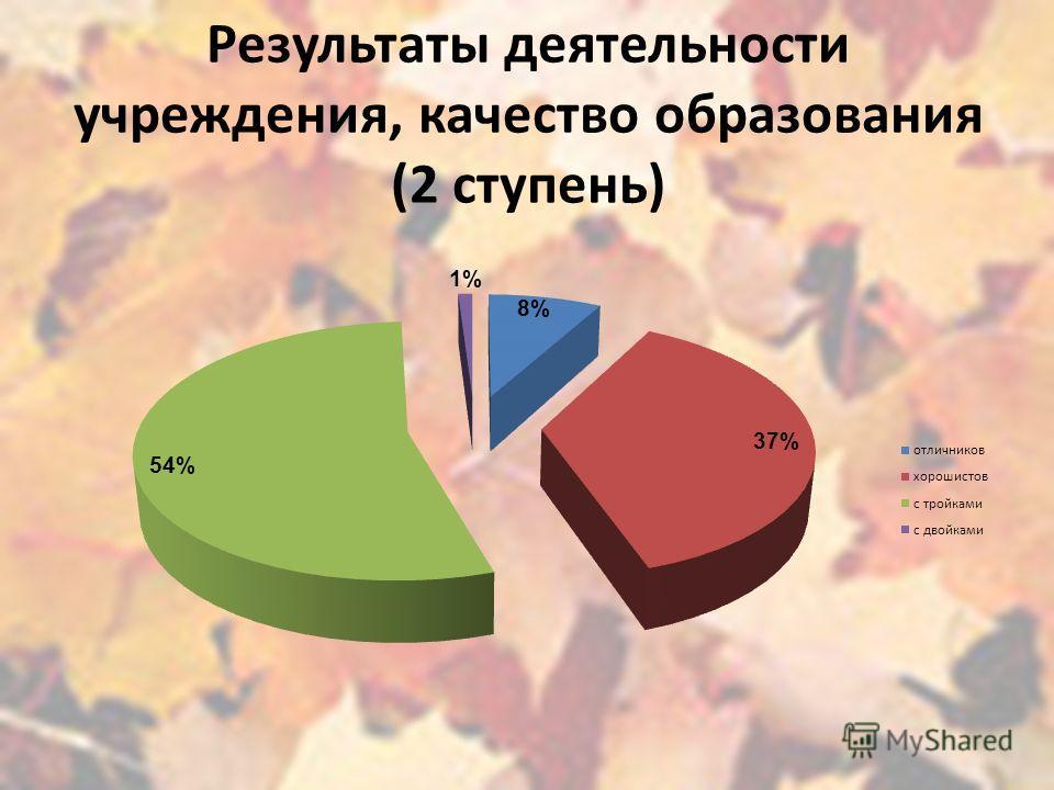 Результаты деятельности учреждения, качество образования (2 ступень)