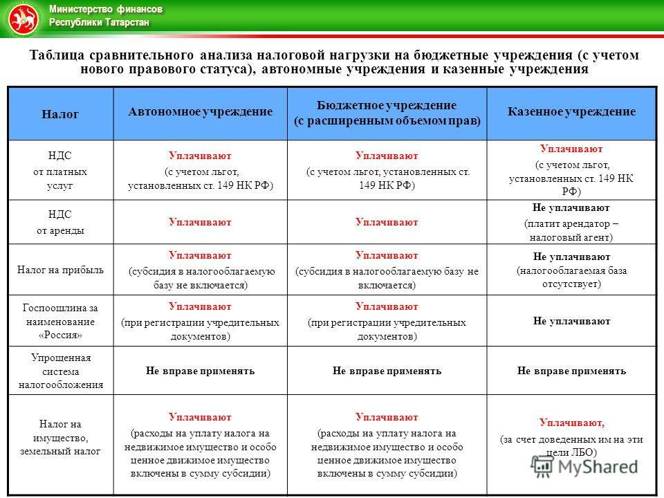 Министерство финансов Республики Татарстан Таблица сравнительного анализа налоговой нагрузки на бюджетные учреждения (с учетом нового правового статуса), автономные учреждения и казенные учреждения Налог Автономное учреждение Бюджетное учреждение (с