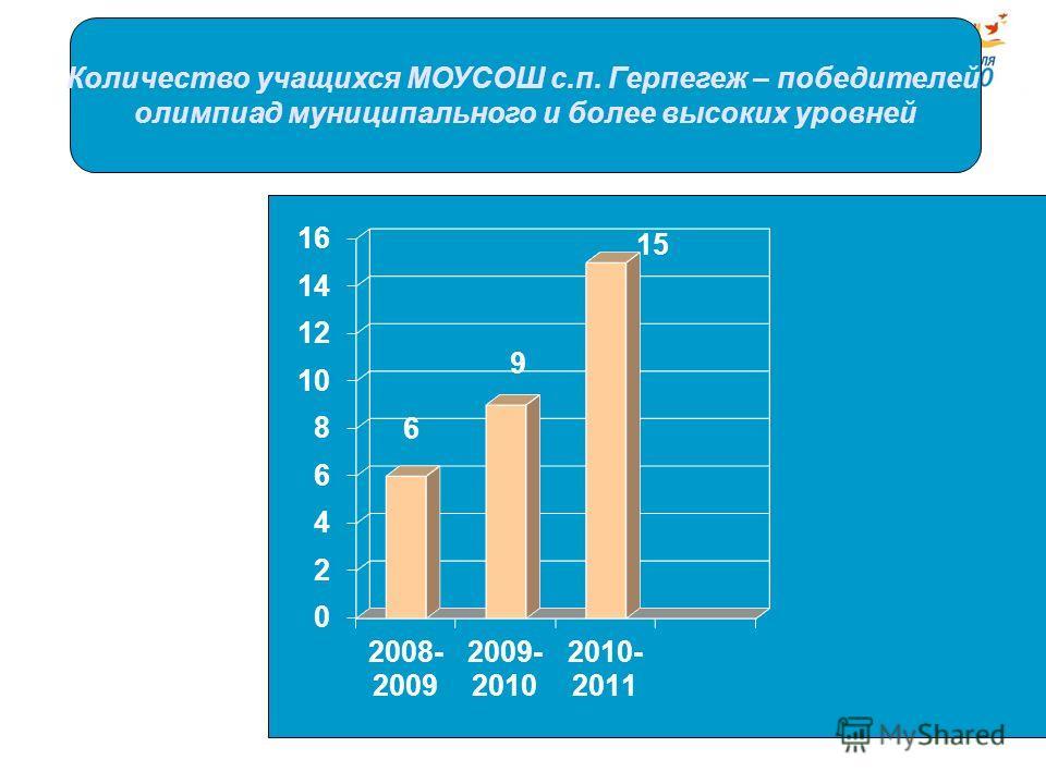 Количество учащихся МОУСОШ с.п. Герпегеж – победителей олимпиад муниципального и более высоких уровней