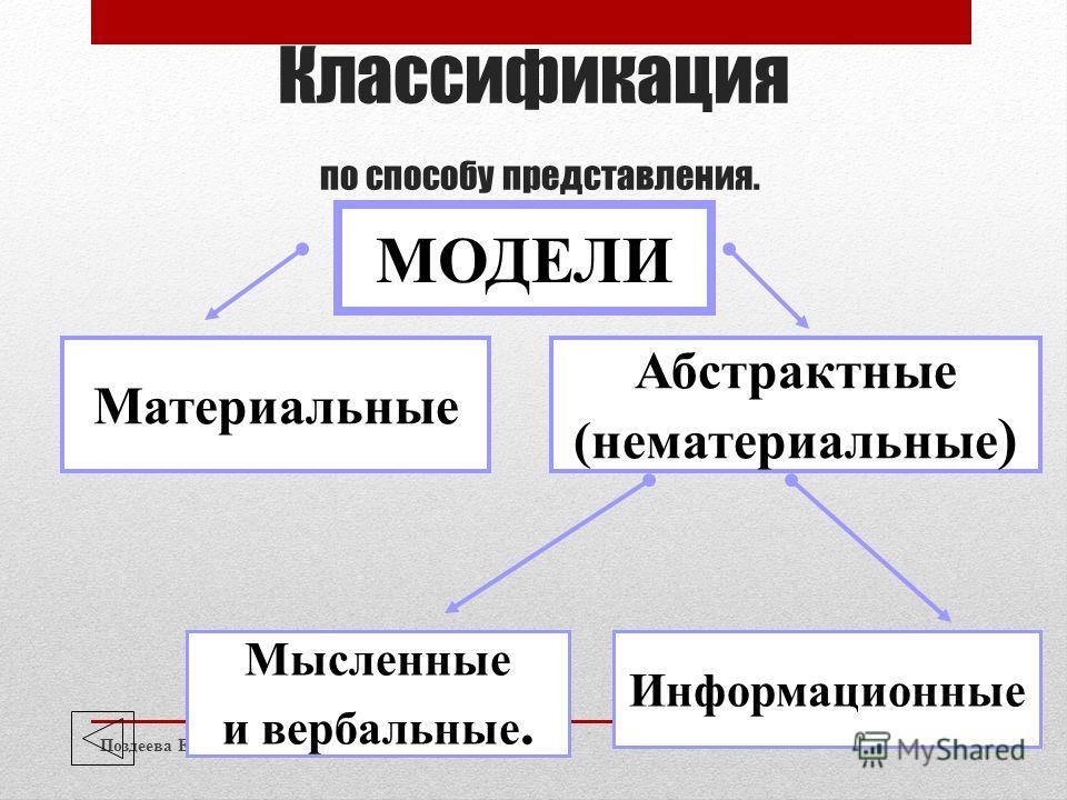 Классификация по способу представления. Поздеева Е.Н. 12 МОДЕЛИ Абстрактные (нематериальные ) Материальные Мысленные и вербальные. Информационные