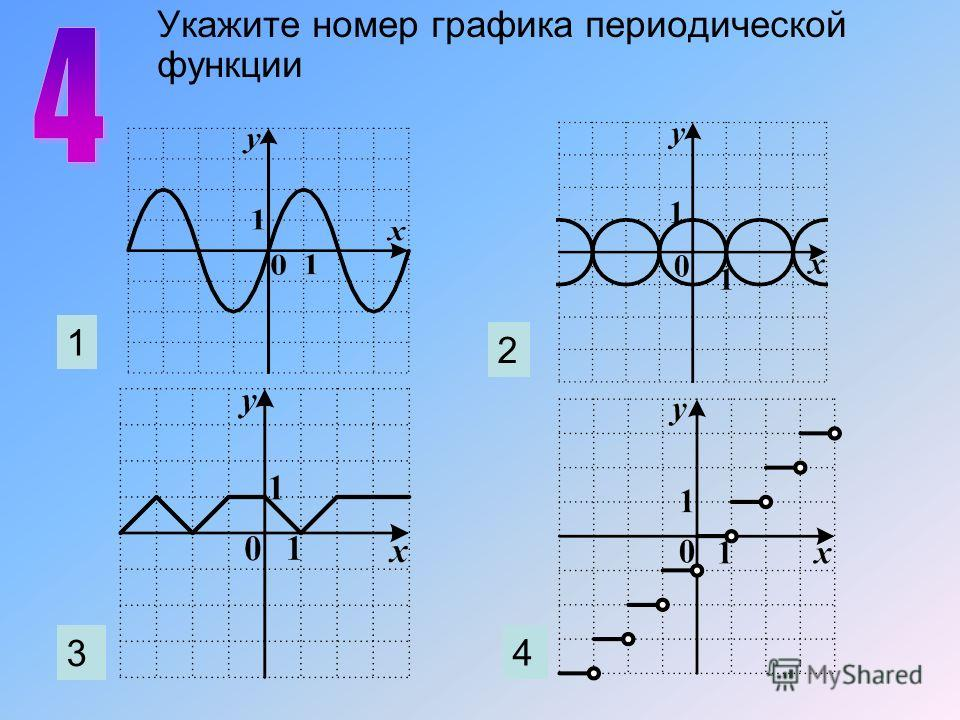 1 2 3 4 Укажите номер графика периодической функции