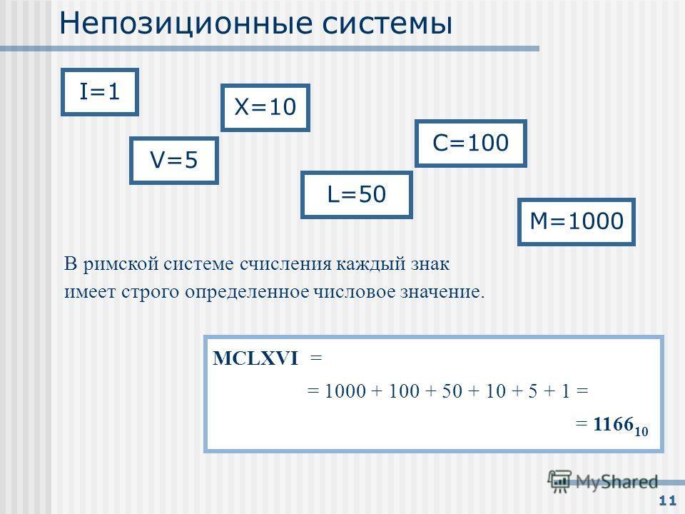11 Непозиционные системы В римской системе счисления каждый знак имеет строго определенное числовое значение. MCLXVI = = 1000 + 100 + 50 + 10 + 5 + 1 = = 1166 10 I=1 V=5 X=10 L=50 C=100 M=1000