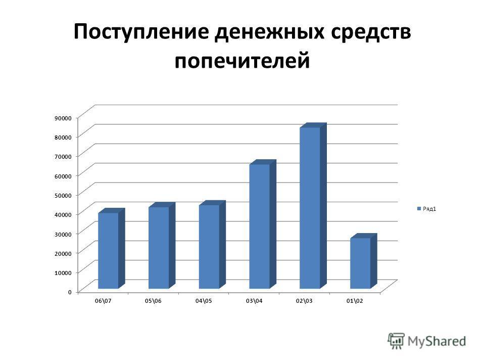 Поступление денежных средств попечителей