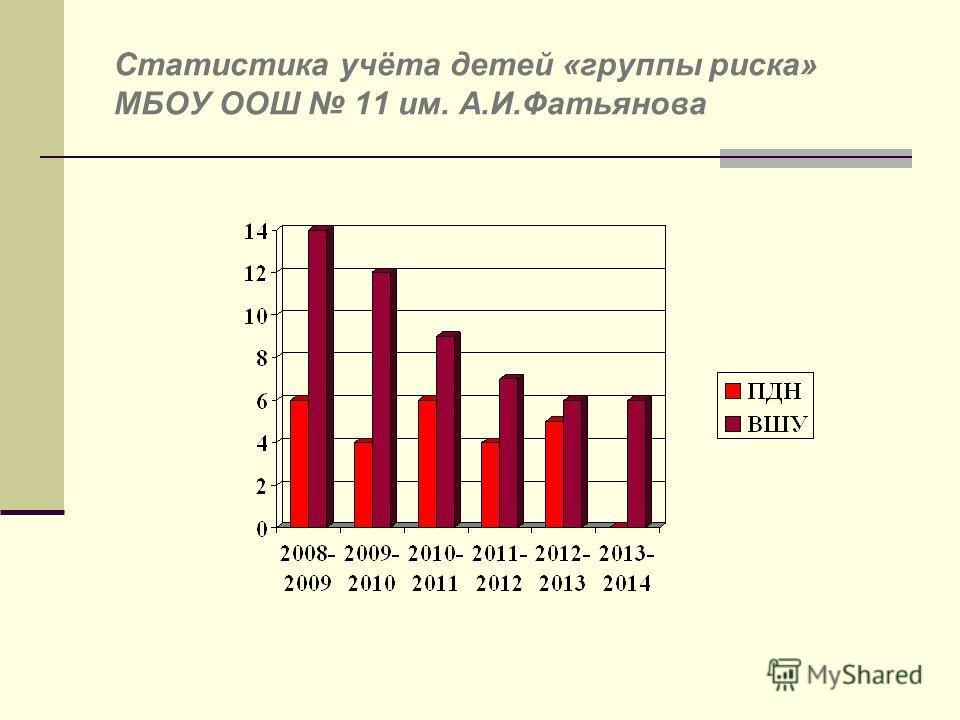 Статистика учёта детей «группы риска» МБОУ ООШ 11 им. А.И.Фатьянова