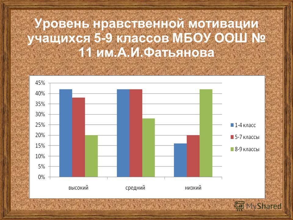 Уровень нравственной мотивации учащихся 5-9 классов МБОУ ООШ 11 им.А.И.Фатьянова