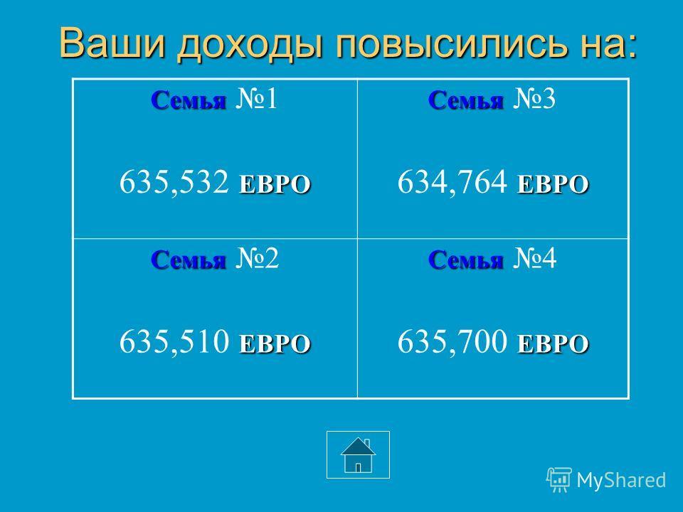 Ваши доходы повысились на: Семья Семья 1 ЕВРО 635,532 ЕВРО Семья Семья 3 ЕВРО 634,764 ЕВРО Семья Семья 2 ЕВРО 635,510 ЕВРО Семья Семья 4 ЕВРО 635,700 ЕВРО