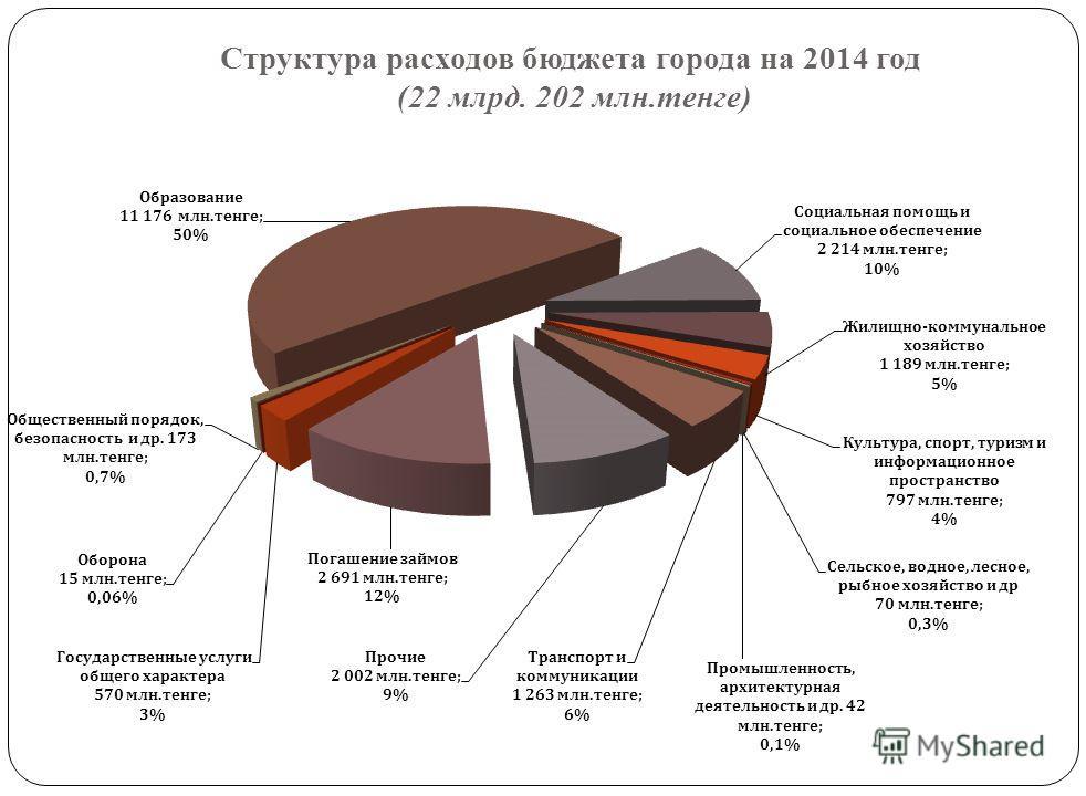 Структура расходов бюджета города на 2013 год (21 млрд. 126 млн.тенге)